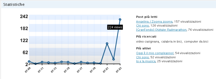 GRafico delle visite al blog