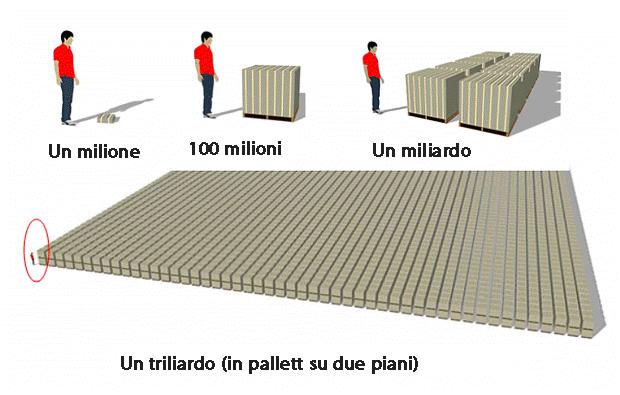 Quale è la differenza tra milione, miliardo e triliardo?